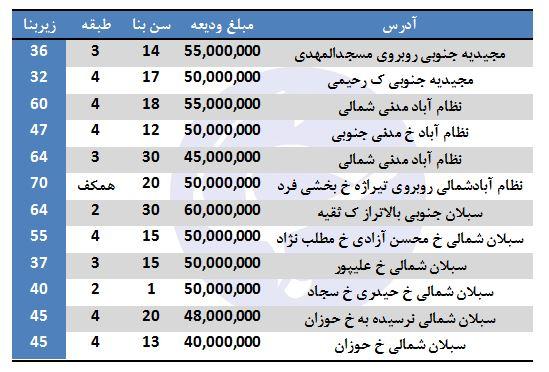 آپارتمانهای با رهن ۵۰ میلیون تومان در کدام مناطق تهران هستند؟