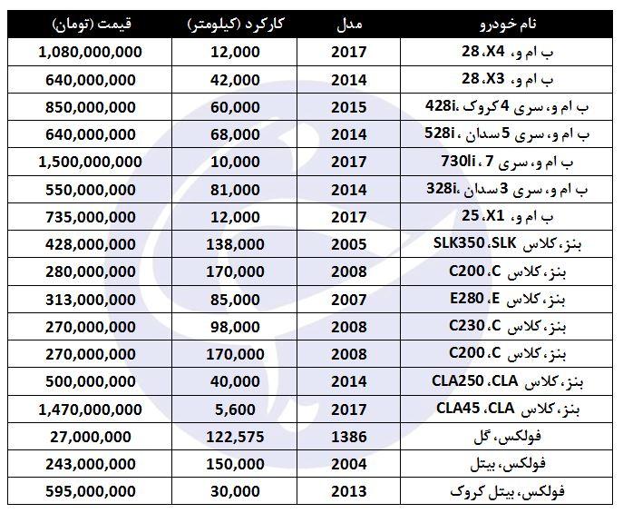 خودروهای آلمانی با چه قیمتی در بازار تهران به فروش میرسند؟