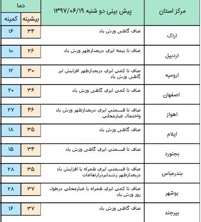 بارش پراکنده در برخی مناطق کشور+ جدول