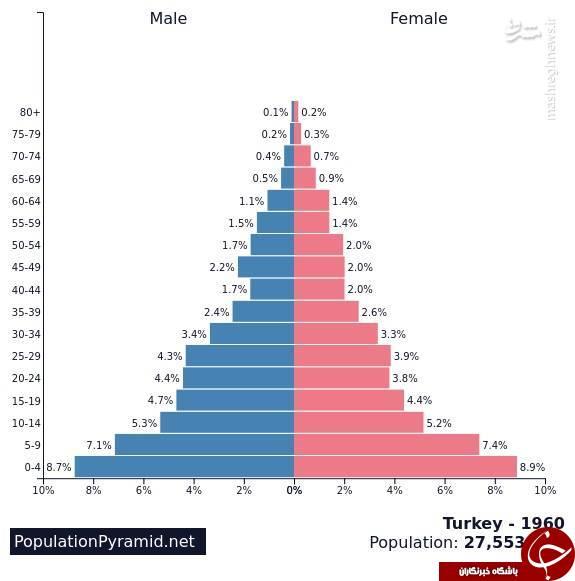 ۵ دلیل برای محبوبیت یک سیاستمدار/ مردم ترکیه چرا اردوغان را قبول دارند؟+ آمار