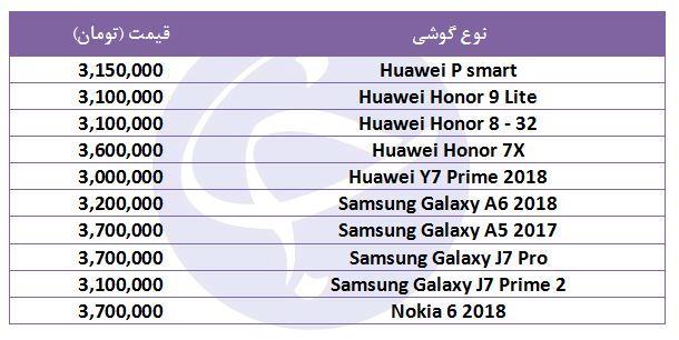 انواع گوشیهای موجود در بازار با قیمت ۳ میلیون تومان