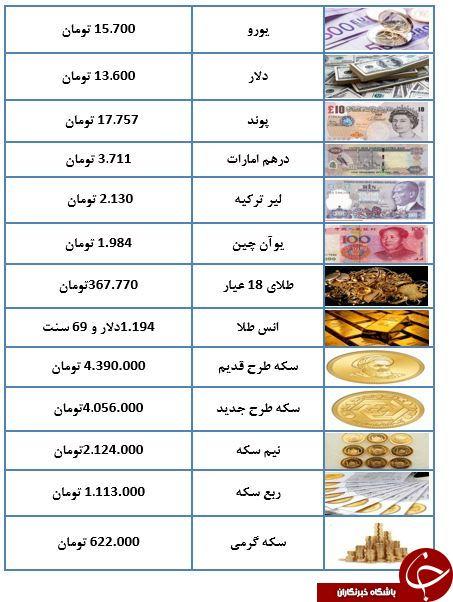 استمرار شیب نزولی قیمت سکه/صرافیها نمیفروشد+جدول