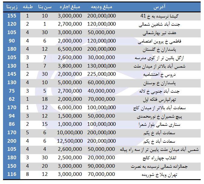 اجاره آپارتمان در برخی مناطق تهران (۲۲/شهریور/۹۷)