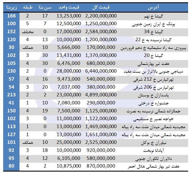 خرید آپارتمان در برخی مناطق تهران چقدر تمام میشود؟