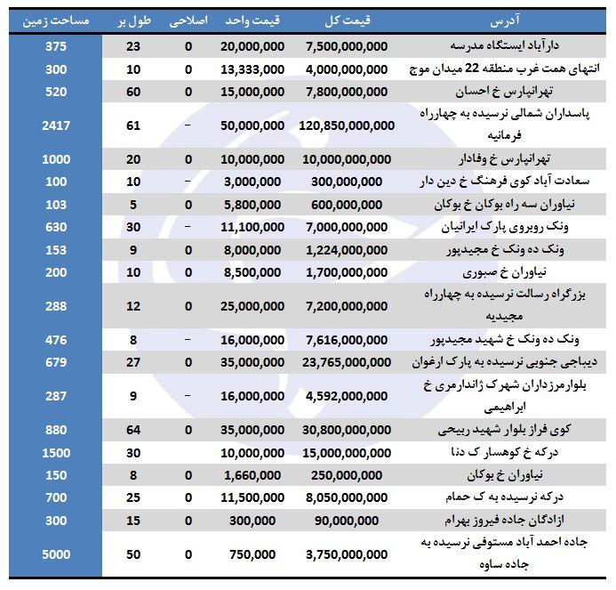 نرخ فروش زمین در برخی مناطق تهران (۲۳/شهریور/۹۷)