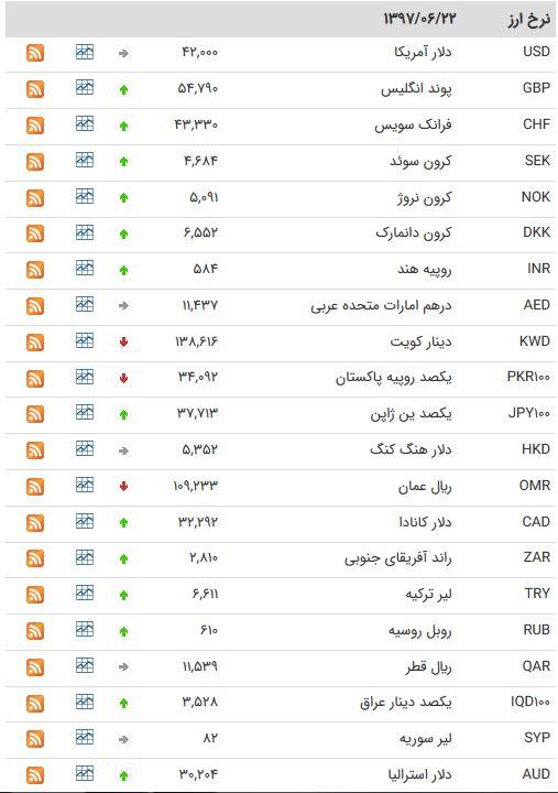 نرخ 24 ارز مبادله ای افزایش یافت + جدول
