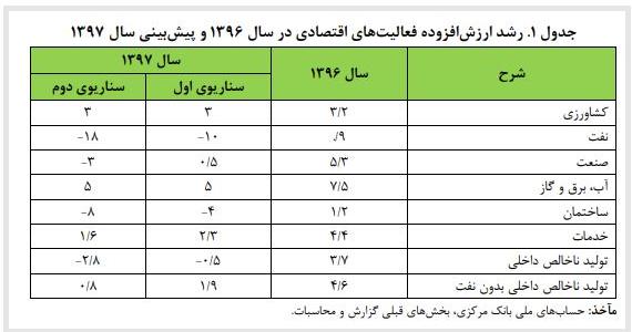 رشد اقتصاد ایران سال 97 و 98 منفی می شود