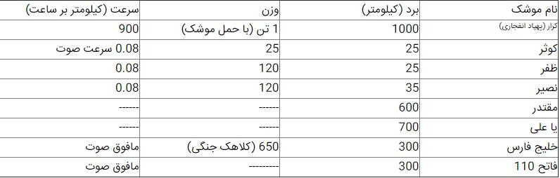 ایران با استفاده از چه ابزاری تنگه هرمز را می بندد؟!