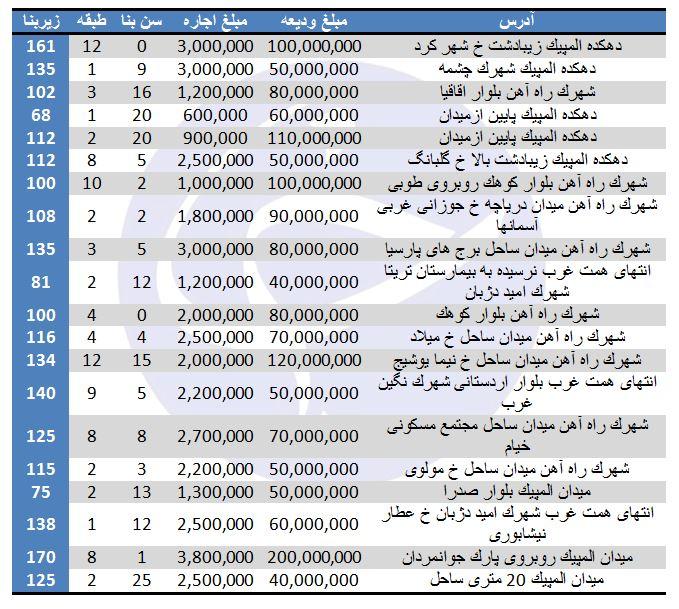 بهای اجاره در منطقه ۲۲ تهران چقدر تمام میشود؟