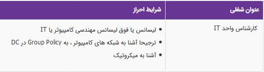 استخدام کارشناس واحد IT در یک شرکت صنایع غذایی معتبر در تهران