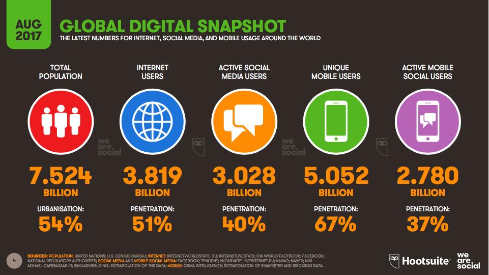 کاربران شبکههای اجتماعی از مرز 3 میلیارد نفر عبور کرد +اینفوگرافیک