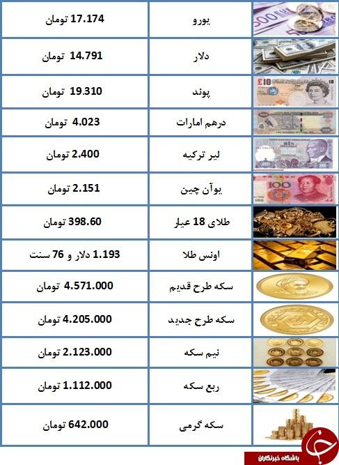 سکه به چهارمیلیون و ۵۷۱ هزار تومان رسید/ یورو ۱۷.۱۷۴ تومان