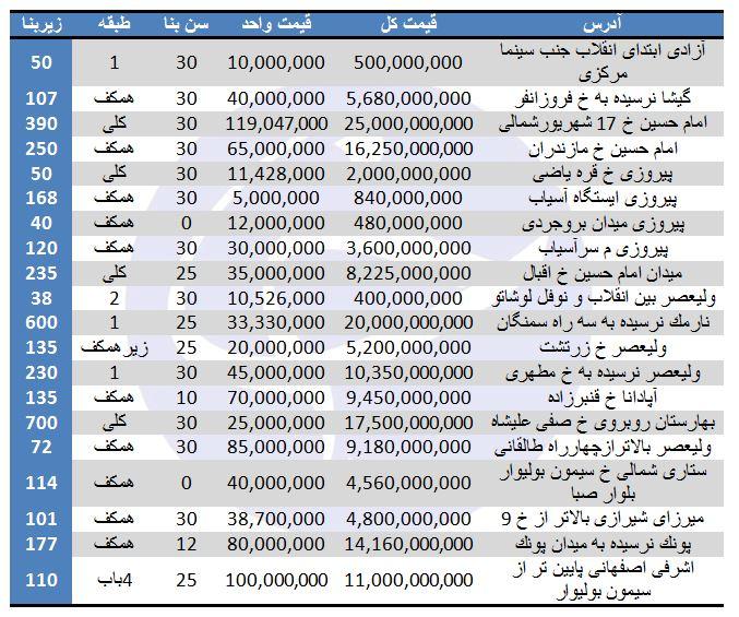 مظنه فروش واحدهای تجاری در برخی مناطق تهران چقدر است؟