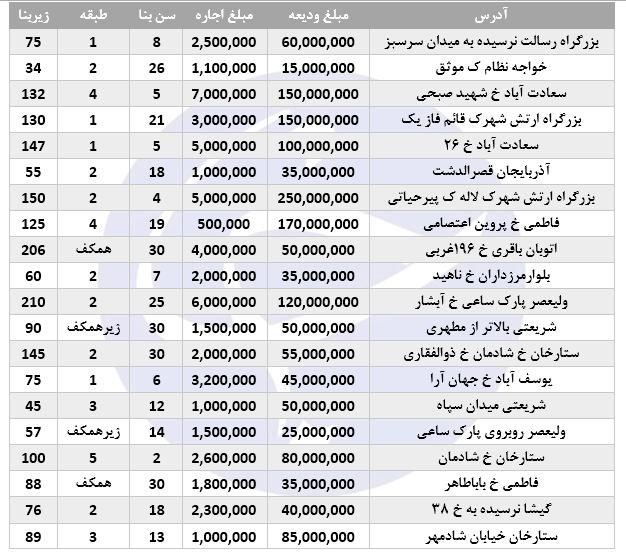 نرخ اجاره در برخی مناطق تهران (۲۸/شهریور/۹۷)