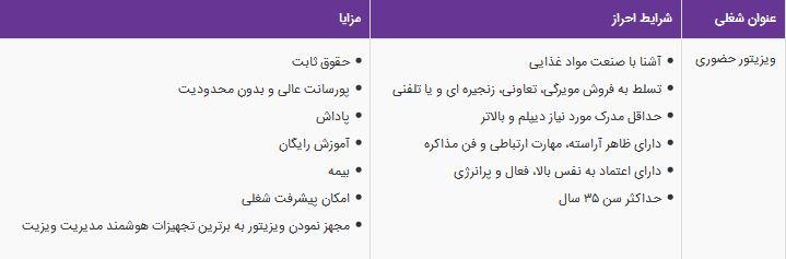 استخدام ویزیتور حضوری در شرکت گلستان در شیراز