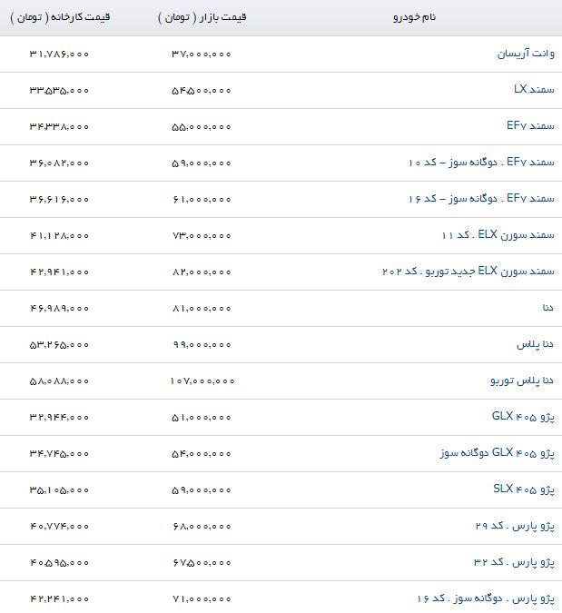 آخرین قیمت محصولات ایران خودرو در بازار (۳/شهریور/۹۷)