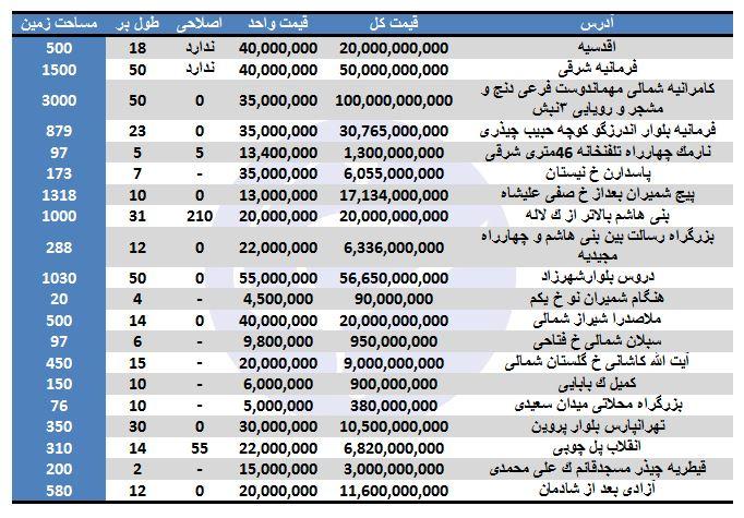 نرخ کلنگیهای موجود جهت خرید در برخی مناطق تهران