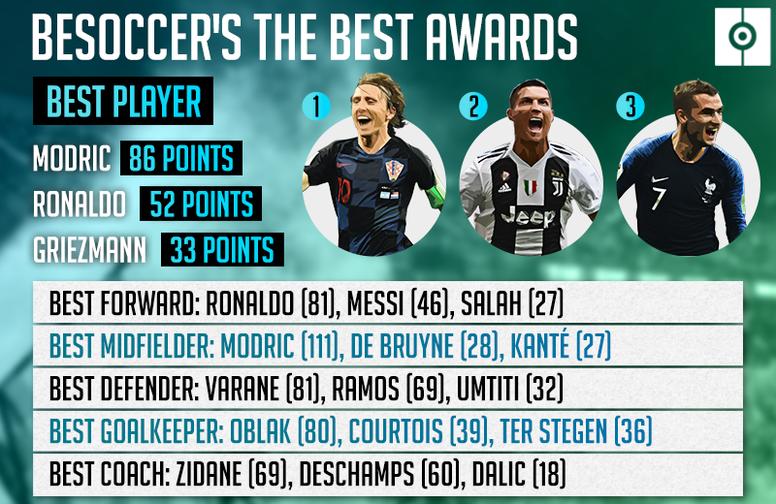 بهترین های فوتبال جهان از نگاه سایت انگلیسی+عکس