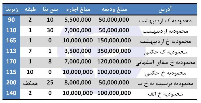 نرخ اجاره در محمودیه تهران چقدر تمام میشود؟