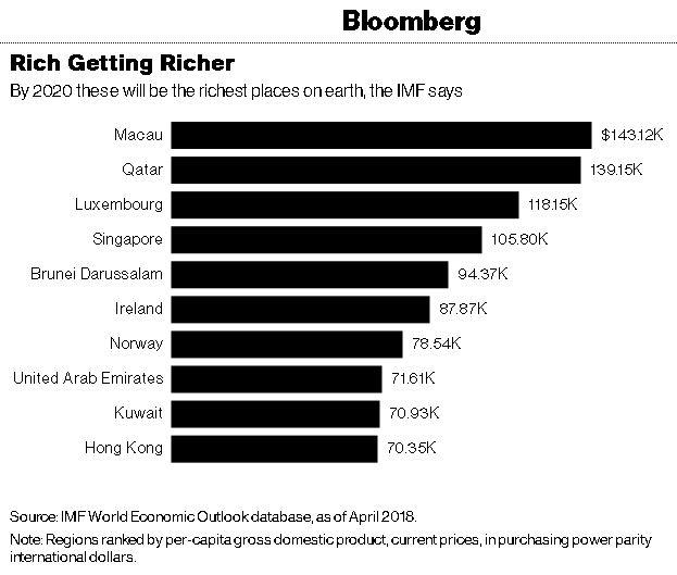 ثروتمندترین کشورهای جهان تا سال ۲۰۲۰+جدول