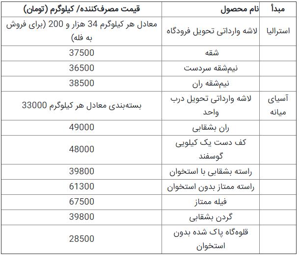 قیمت محاسباتی گوشت گوسفند تازه وارداتی اعلام شد+جدول