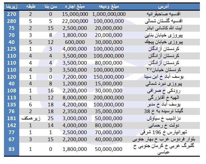 بهای اجاره آپارتمان در برخی مناطق تهران چقدر است؟ (۸/شهریور/۹۷)