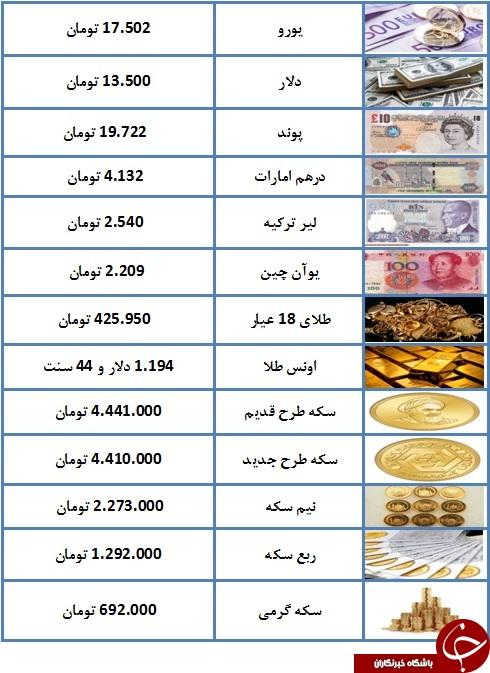 سکه به چهارمیلیون و ۴۴۱ هزار تومان رسید/ یورو ۱۷.۵۰۲ تومان