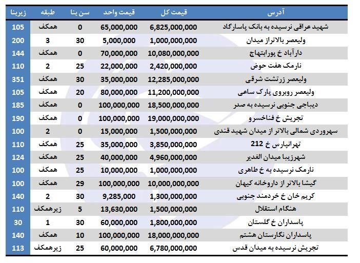 خرید ملک تجاری در برخی مناطق تهران چقدر هزینه دارد؟