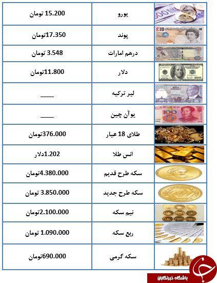 ارزانی همچنان در بازار طلا و سکه پا برجاست+جدول