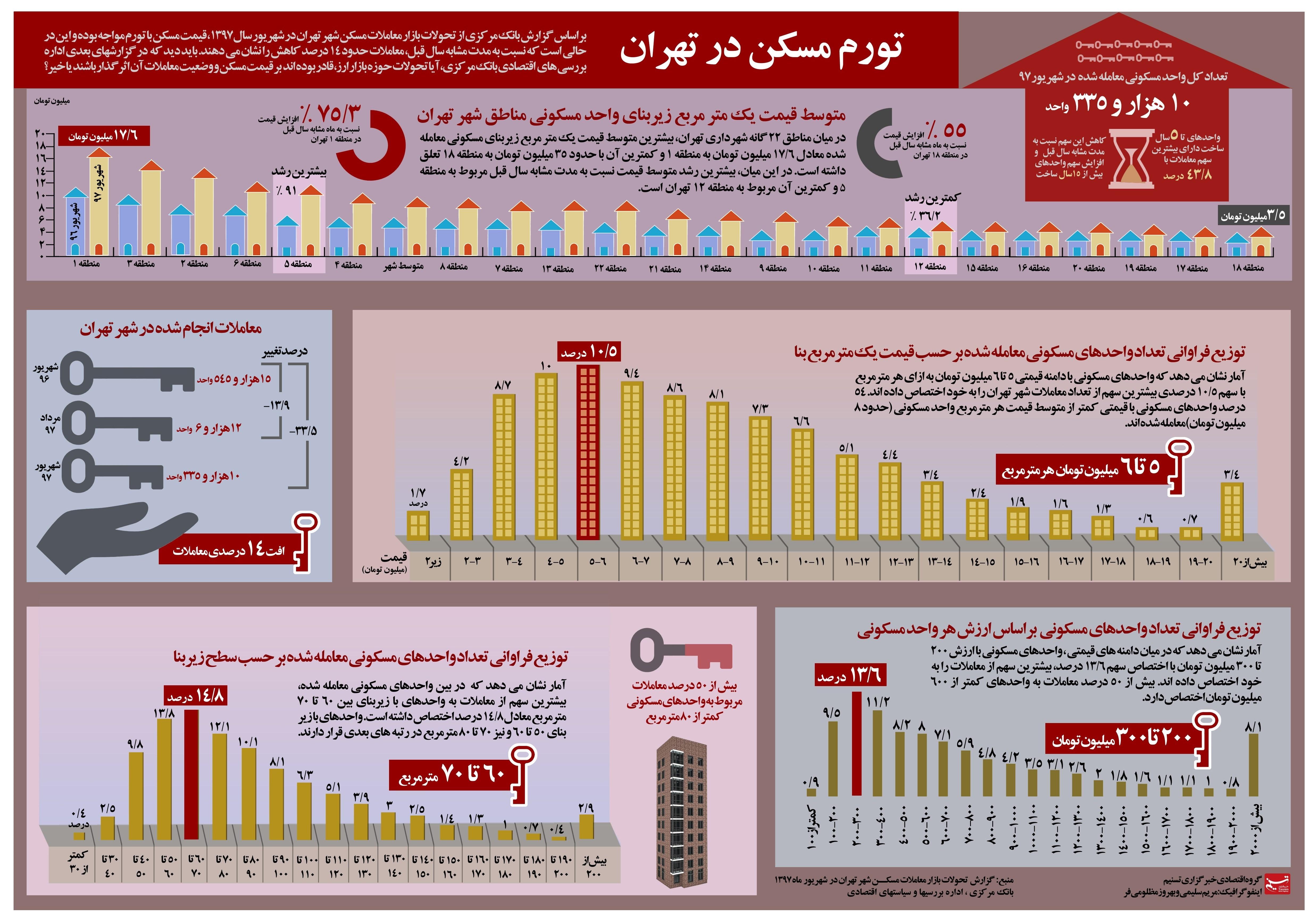 جزئیات معاملات مسکن تهران در شهریور + اینفوگرافیک