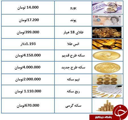 قیمت طلا و سکه در ۱۶ مهر ماه ۹۷+جدول