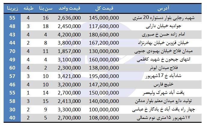 خانههای ۱۰۰ میلیون تومانی تهران کجاست؟