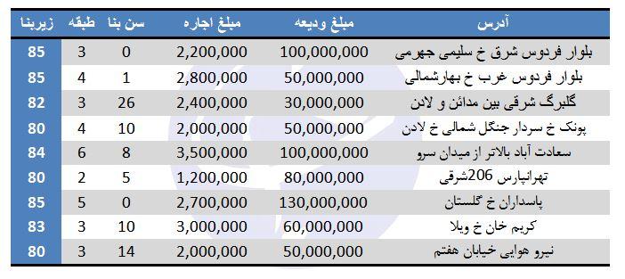 رهن و اجاره آپارتمان ۸۰ متری در تهران چقدر است؟