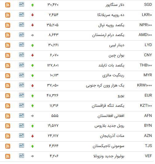نرخ ۳۹ ارز رایج بین بانکی در ۱۸ مهرماه+ جدول