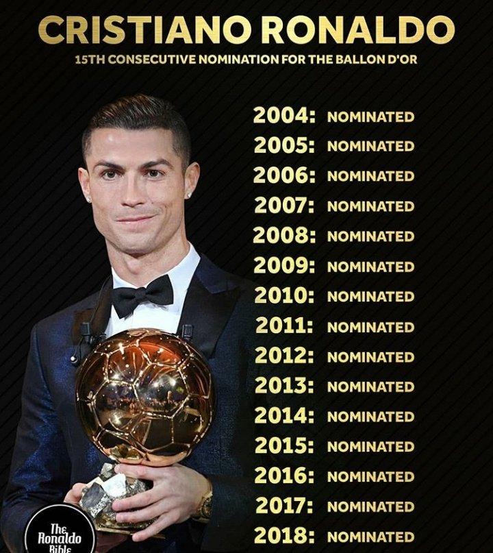 رونالدو رکورددار نامزدی توپ طلای فوتبال جهان+عکس