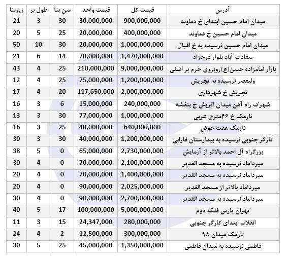 نرخ مغازه جهت خرید در برخی مناطق تهران