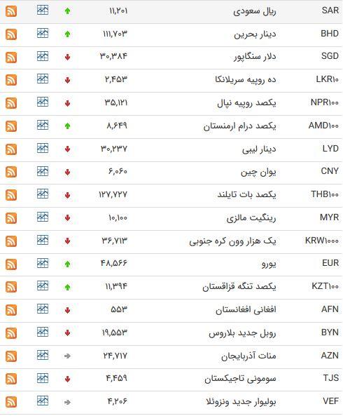 نرخ ۳۹ ارز رایج بین بانکی در ۱۹ مهرماه ۹۷+ جدول