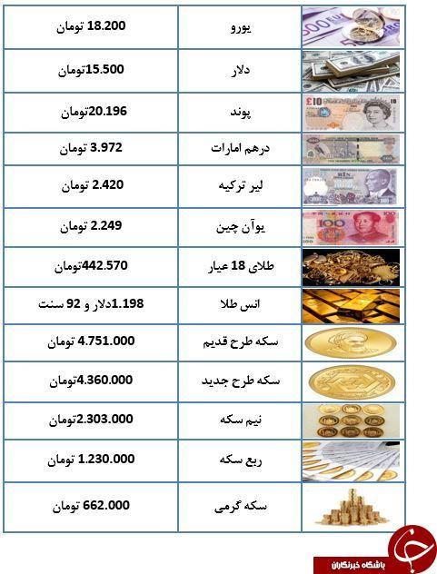خیابان فردوسی اسیر نوسانات نرخ ارز/سکه ۴ میلیون و ۷۵۱ تومان شد