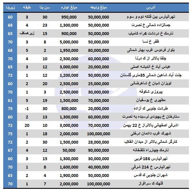 رهن و اجاره آپارتمان ۶۰ تا ۷۰ متری در تهران چند؟