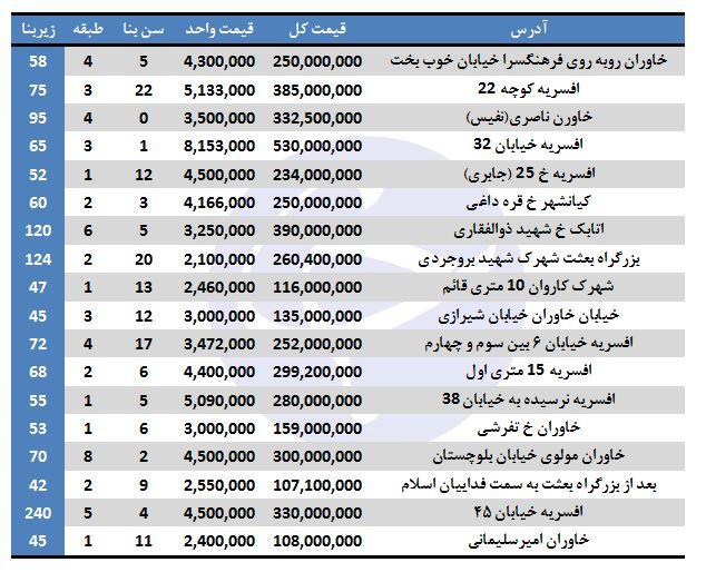 بهای خرید آپارتمان در منطقه ۱۵ تهران چقدر است؟