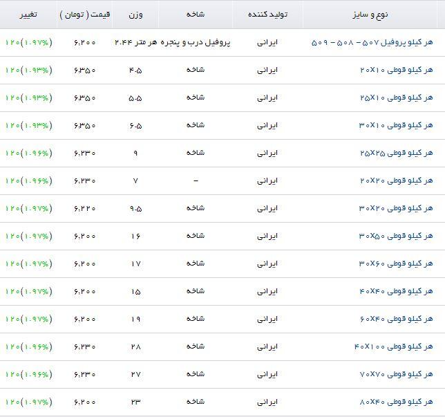 جهش قیمت پروفیل در بازار فولاد