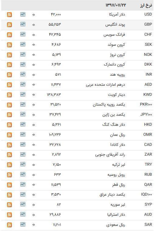 ارزهای بین بانکی به تعطیلات آخر هفته رفتند+ جدول