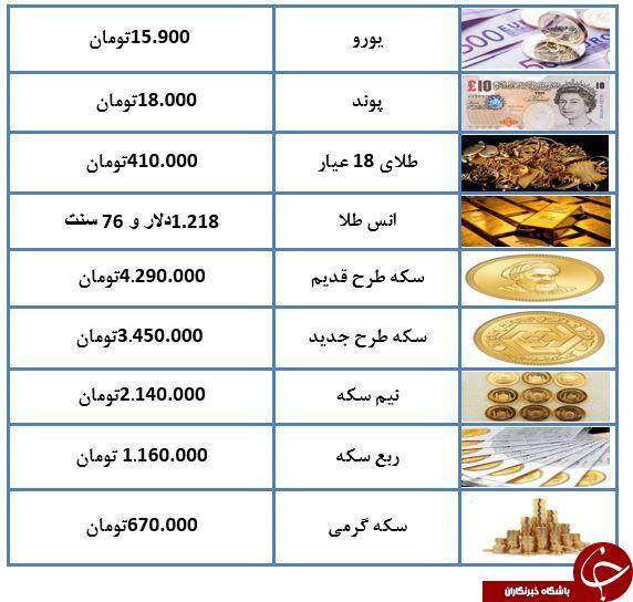 قیمت سکه کاهش یافت/هشدار ها و بخشنامه های اصولی آرامش را به بازار ارز بازگرداند