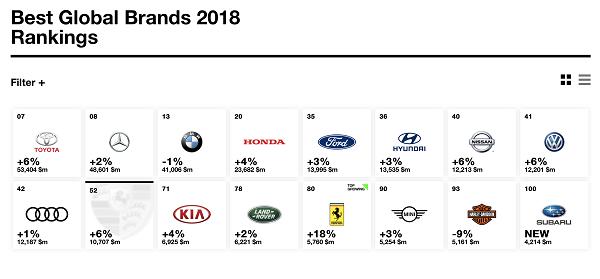 ارزشمندترین خودروسازان جهان معرفی شدند