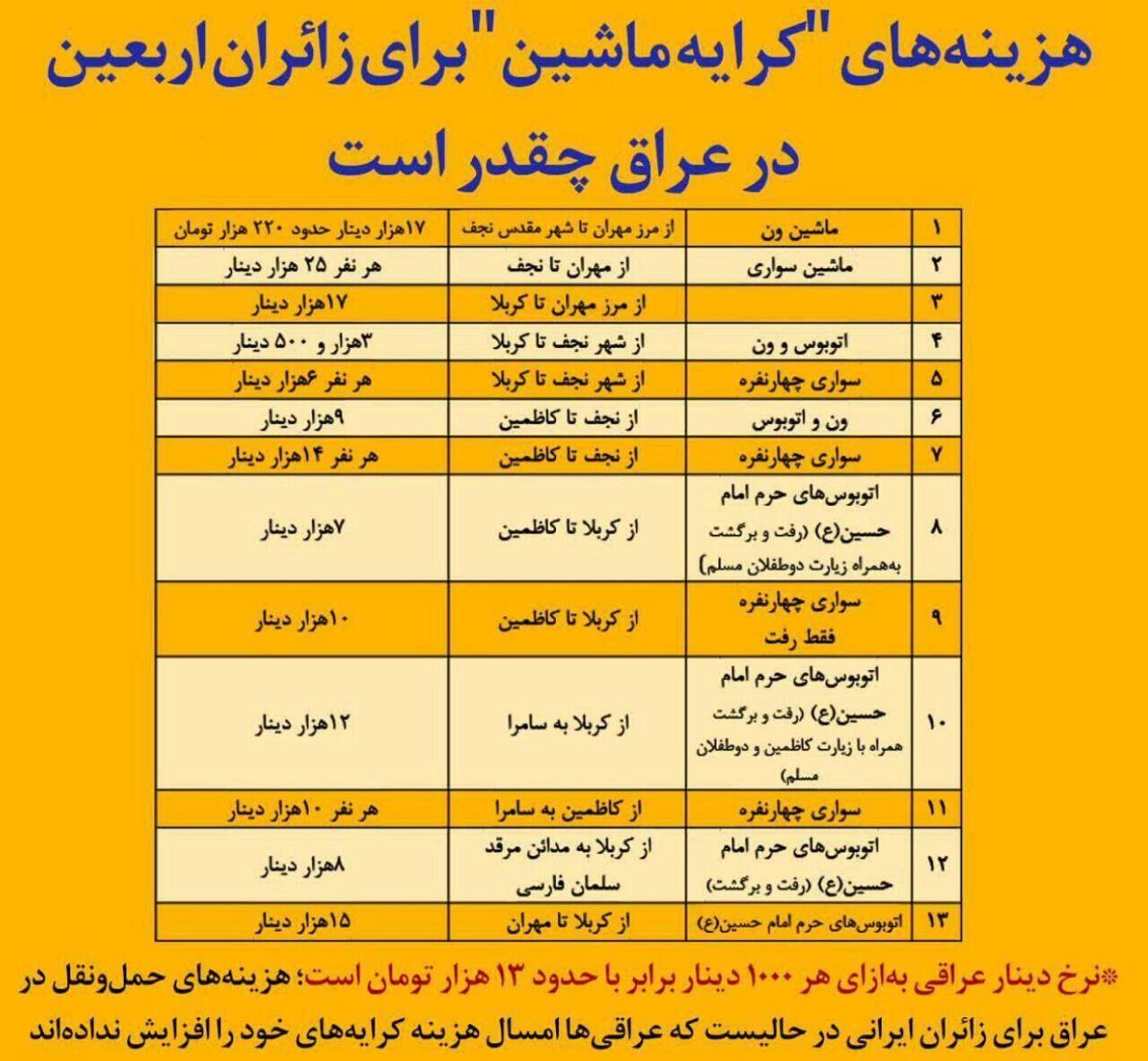 جدول هزینههای کرایه ماشین برای زائران اربعین در عراق+ اینفوگرافیک