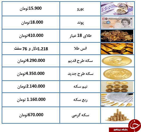 قیمت سکه کاهش یافت/هشدارها و بخشنامهها آرامش را به بازار ارز بازگرداند
