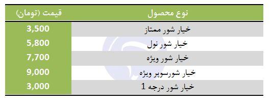 قیمت خیار شور در غرفه تره بار
