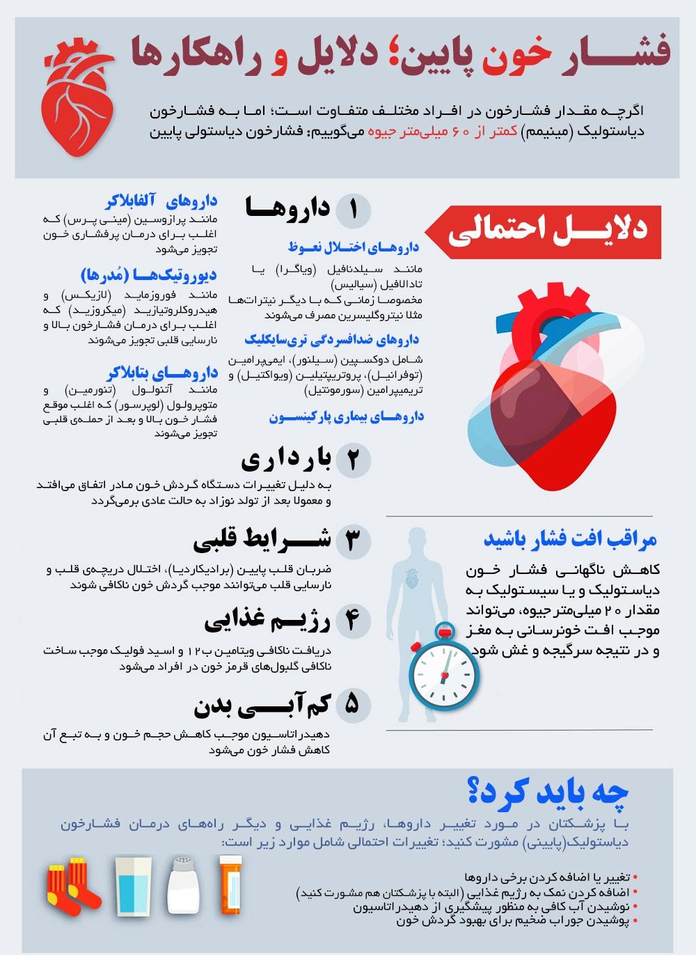 خطرات فشار خون پایین چیست؟+اینفوگرافی