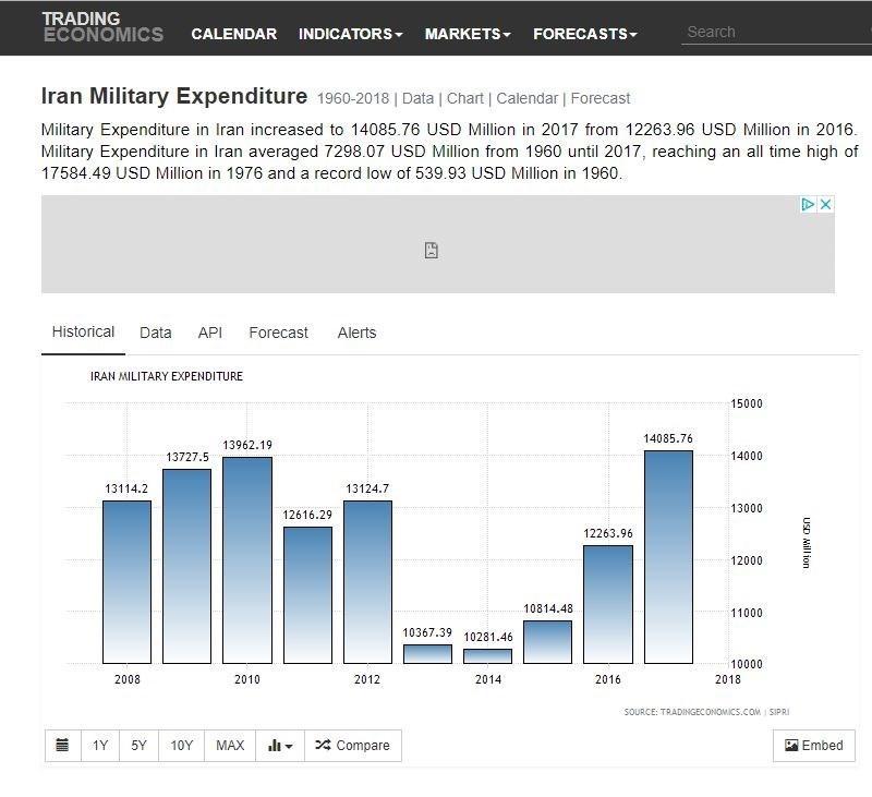هزینههای دفاعی و امنیتی ایران چه باری به دوش اقتصاد میگذارد؟ + جدول مقایسهای