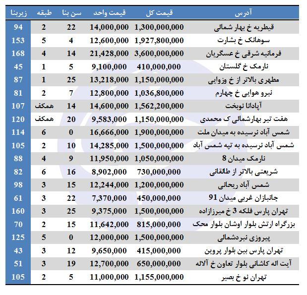 خانه های فروشی در تهران چند؟